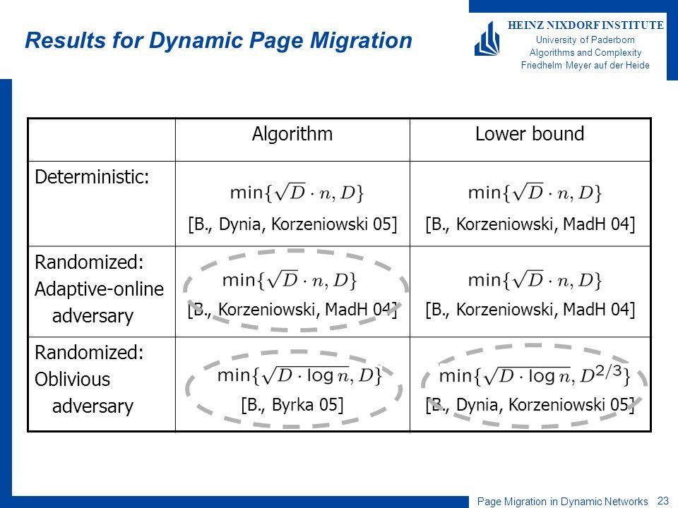 Page Migration in Dynamic Networks 23 HEINZ NIXDORF INSTITUTE University of Paderborn Algorithms and Complexity Friedhelm Meyer auf der Heide Results for Dynamic Page Migration AlgorithmLower bound Deterministic: [B., Dynia, Korzeniowski 05][B., Korzeniowski, MadH 04] Randomized: Adaptive-online adversary [B., Korzeniowski, MadH 04] Randomized: Oblivious adversary [B., Byrka 05][B., Dynia, Korzeniowski 05]