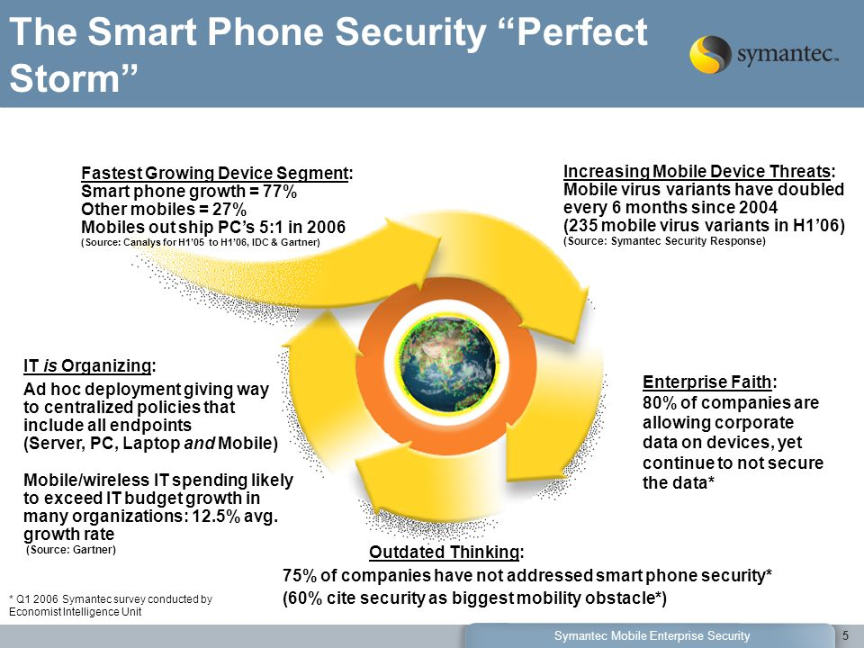 Symantec Mobile Enterprise Security5 The Smart Phone Security Perfect Storm Outdated Thinking: 75% of companies have not addressed smart phone security* (60% cite security as biggest mobility obstacle*) IT is Organizing: Ad hoc deployment giving way to centralized policies that include all endpoints (Server, PC, Laptop and Mobile) Mobile/wireless IT spending likely to exceed IT budget growth in many organizations: 12.5% avg.