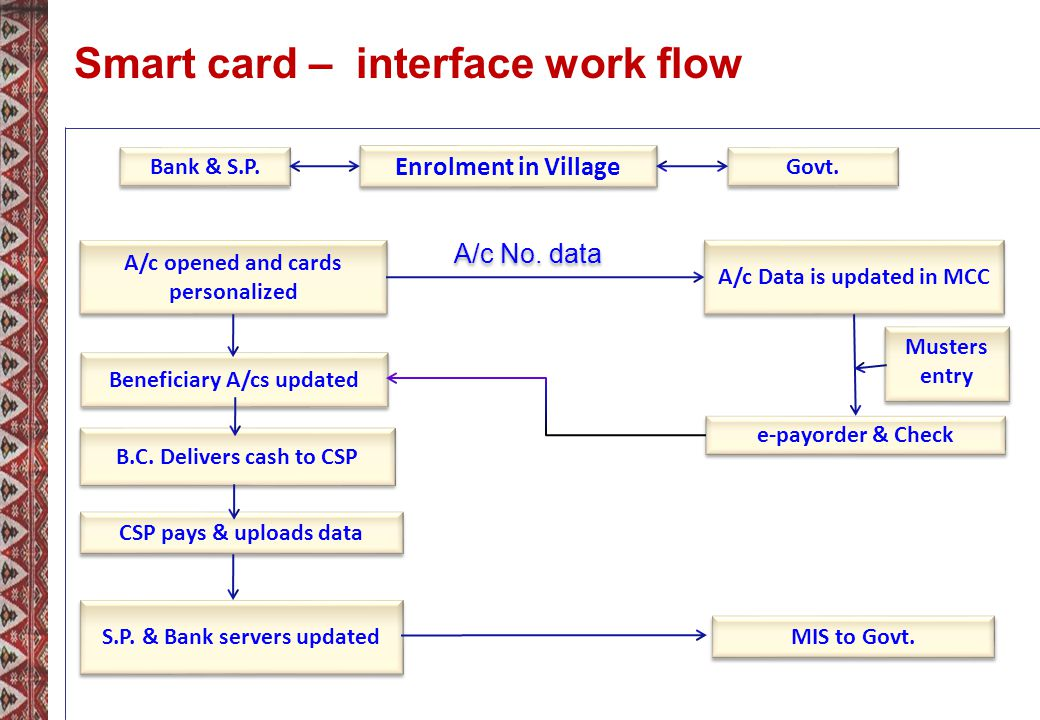Smart card – interface work flow Beneficiary A/cs updated B.C.