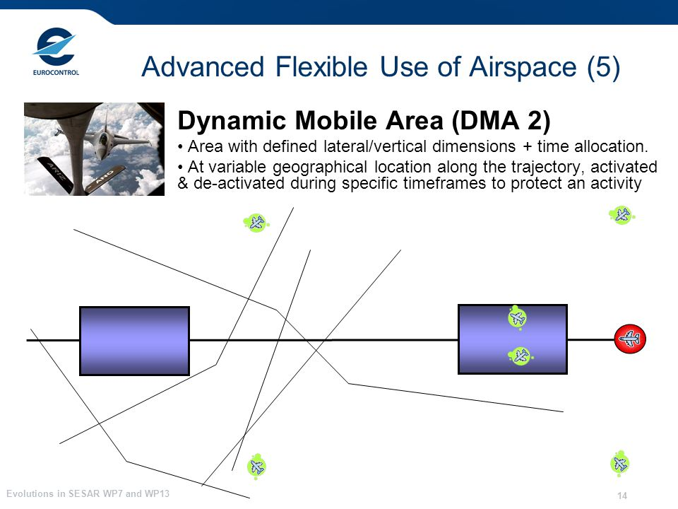Evolutions in SESAR WP7 and WP13 14 Advanced Flexible Use of Airspace (5) Dynamic Mobile Area (DMA 2) Area with defined lateral/vertical dimensions +