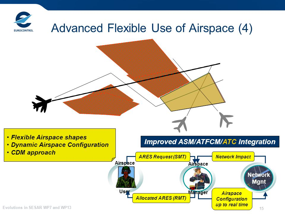 Evolutions in SESAR WP7 and WP13 15 Advanced Flexible Use of Airspace (4) Flexible Airspace shapes Dynamic Airspace Configuration CDM approach Network