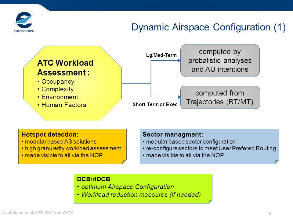 Evolutions in SESAR WP7 and WP13 16 Dynamic Airspace Configuration (1) ATC Workload Assessment : Occupancy Complexity Environment Human Factors comput