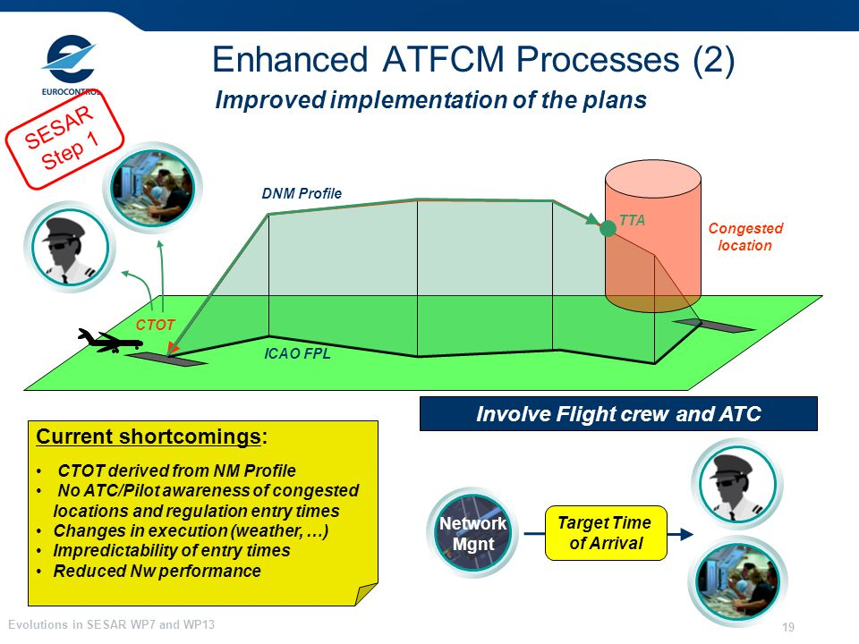 Evolutions in SESAR WP7 and WP13 19 Enhanced ATFCM Processes (2) Congested location DNM Profile ICAO FPL Current shortcomings: CTOT derived from NM Pr