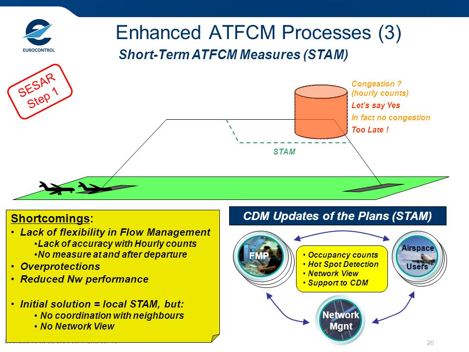 Evolutions in SESAR WP7 and WP13 20 Enhanced ATFCM Processes (3) Shortcomings: Lack of flexibility in Flow Management Lack of accuracy with Hourly cou
