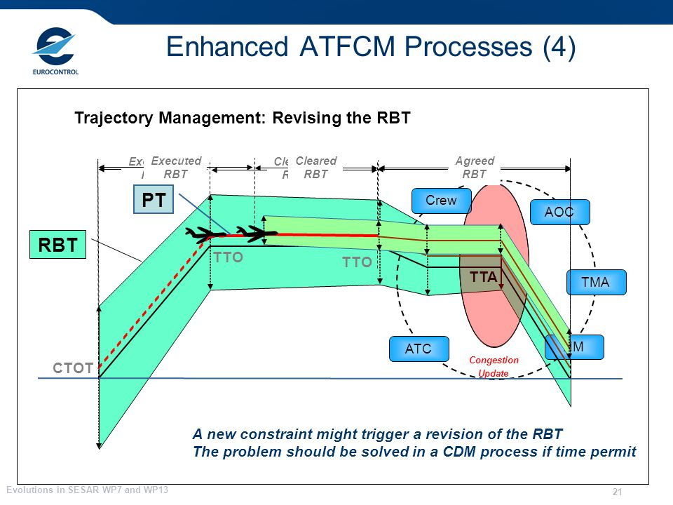 Evolutions in SESAR WP7 and WP13 21 Trajectory Management: Revising the RBT CTOT TTO RBT Congestion The problem should be solved in a CDM process if time permit A new constraint might trigger a revision of the RBT ATC NM AOC TMA Crew TTA Update Executed RBT Cleared RBT Agreed RBT PT Executed RBT Cleared RBT Agreed RBT Enhanced ATFCM Processes (4)