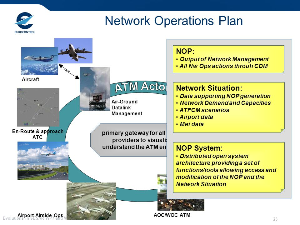 Evolutions in SESAR WP7 and WP13 23 Network Operations Plan Air-Ground Datalink Management Aircraft Airport Airside Ops AOC/WOC ATM En-Route & approac