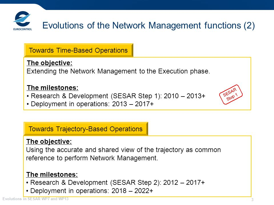 Evolutions in SESAR WP7 and WP13 3 The objective: Extending the Network Management to the Execution phase.