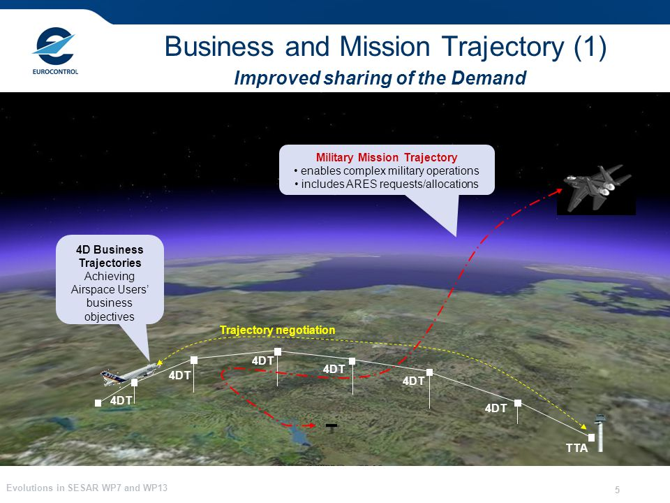 Evolutions in SESAR WP7 and WP13 5 Improved sharing of the Demand Business and Mission Trajectory (1) 4D Trajectories data linked and negotiated betwe