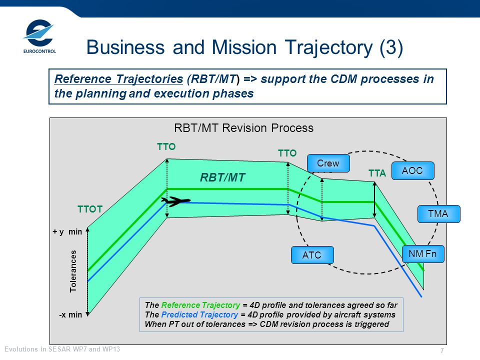 Evolutions in SESAR WP7 and WP13 7 Reference Trajectories (RBT/MT) => support the CDM processes in the planning and execution phases Business and Miss