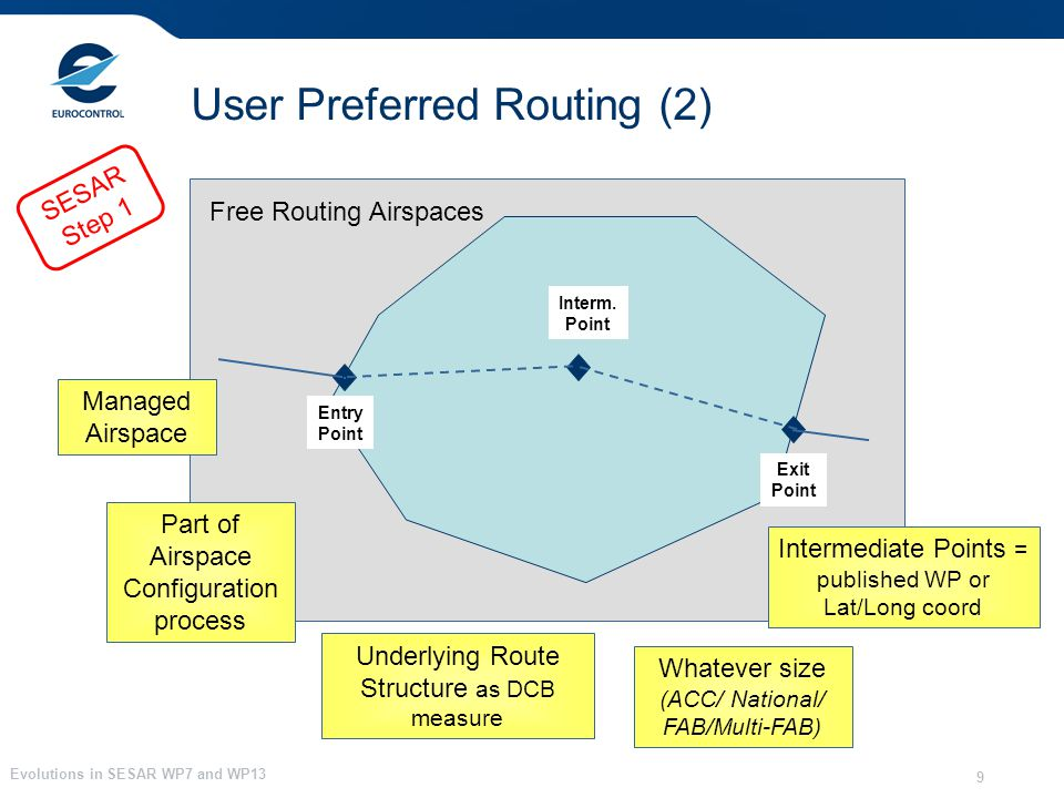 Evolutions in SESAR WP7 and WP13 9 User Preferred Routing (2) Entry Point Exit Point Interm. Point Managed Airspace Part of Airspace Configuration pro