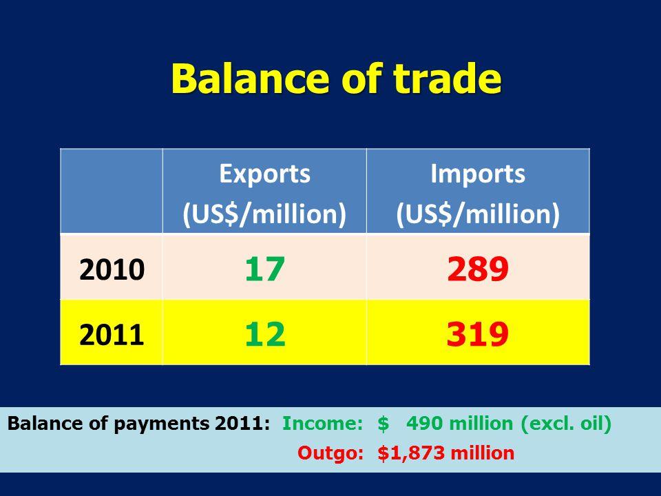 Balance of trade Exports (US$/million) Imports (US$/million) 2010 17289 2011 12319 Balance of payments 2011: Income: $ 490 million (excl.