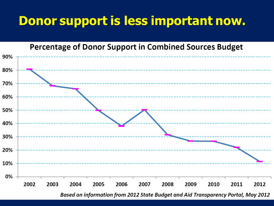 Donor support is less important now.