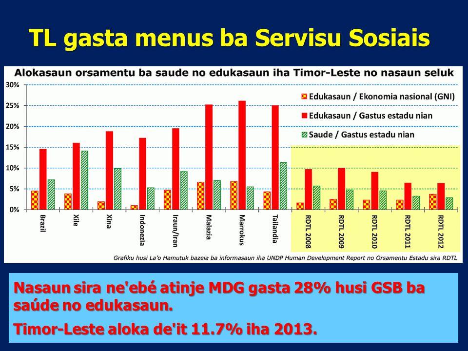 TL gasta menus ba Servisu Sosiais Nasaun sira ne ebé atinje MDG gasta 28% husi GSB ba saúde no edukasaun.