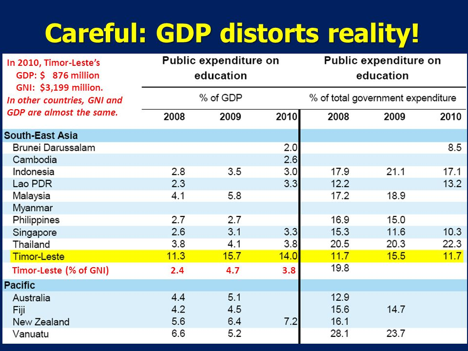 Careful: GDP distorts reality. In 2010, Timor-Lestes GDP: $ 876 million GNI: $3,199 million.