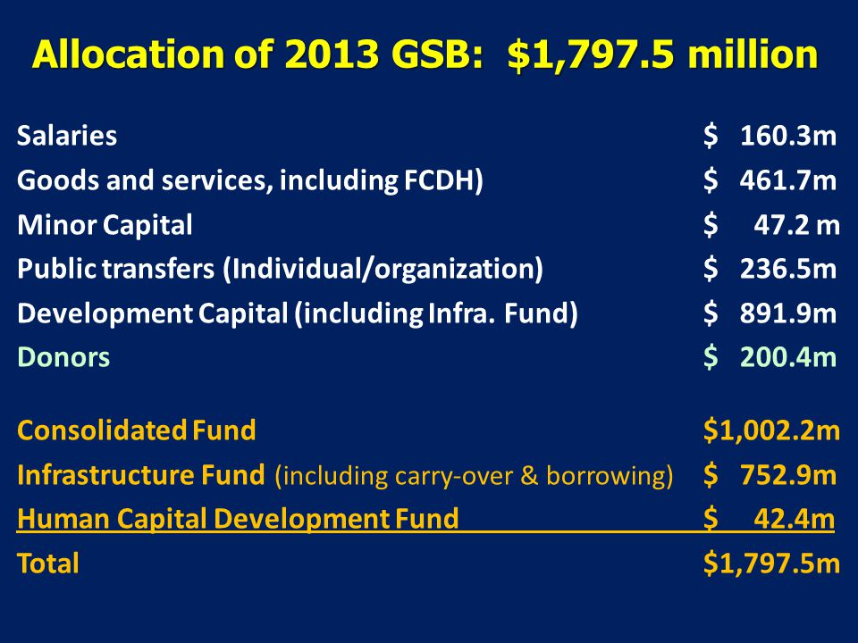 Allocation of 2013 GSB: $1,797.5 million Salaries$ 160.3m Goods and services, including FCDH)$ 461.7m Minor Capital$ 47.2 m Public transfers (Individual/organization) $ 236.5m Development Capital (including Infra.