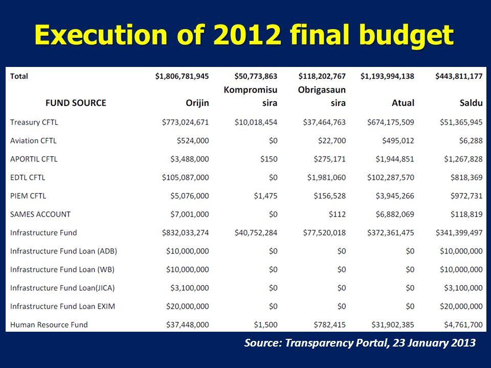 Execution of 2012 final budget Source: Transparency Portal, 23 January 2013