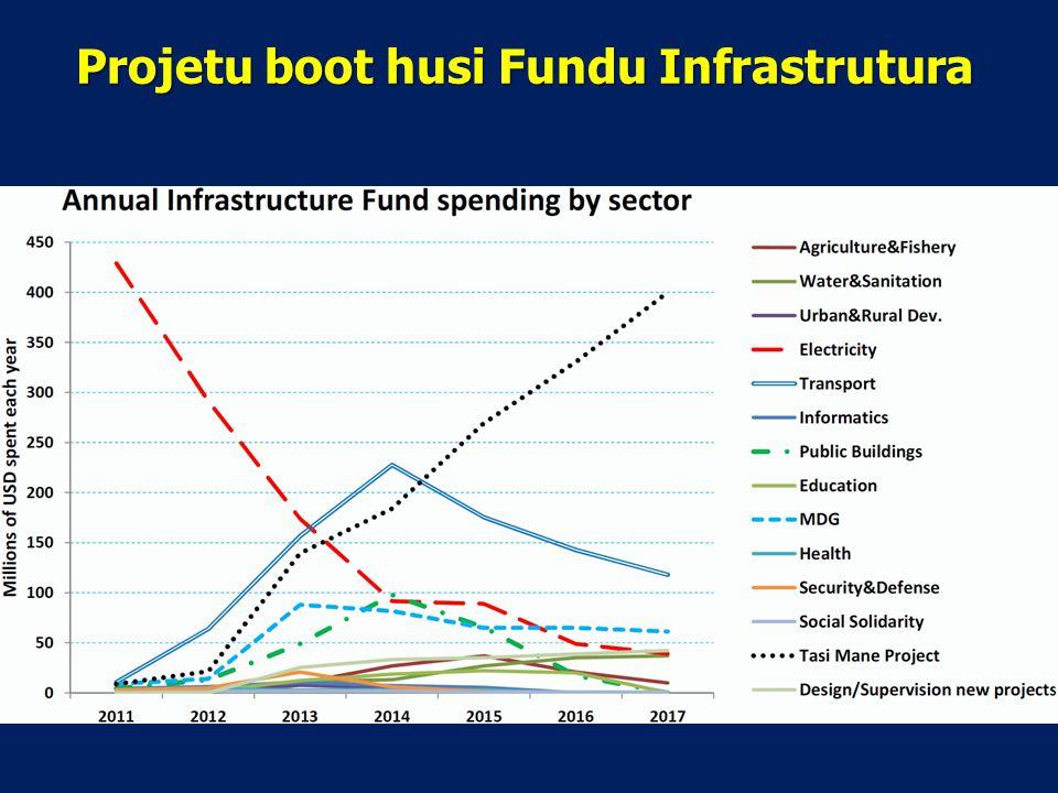 Projetu boot husi Fundu Infrastrutura