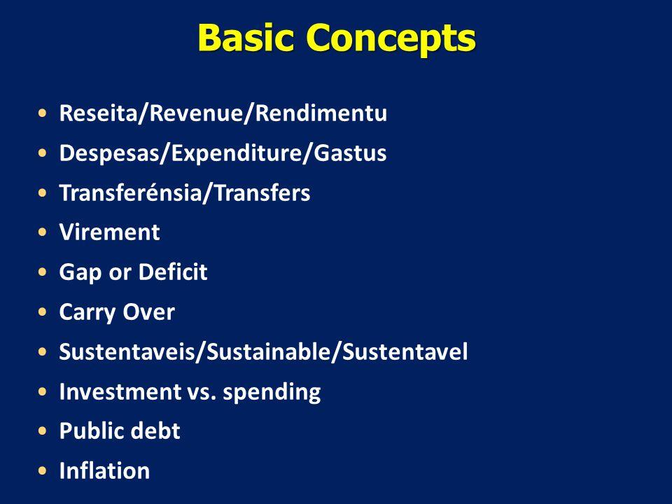 Basic Concepts Reseita/Revenue/Rendimentu Despesas/Expenditure/Gastus Transferénsia/Transfers Virement Gap or Deficit Carry Over Sustentaveis/Sustainable/Sustentavel Investment vs.
