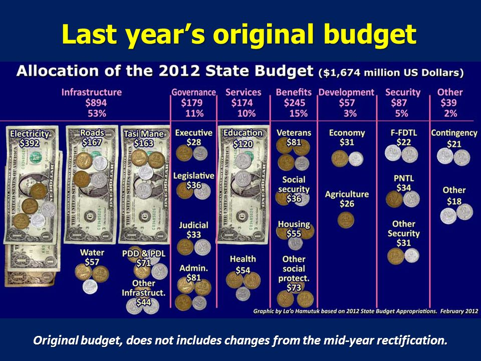 Last years original budget Original budget, does not includes changes from the mid-year rectification.