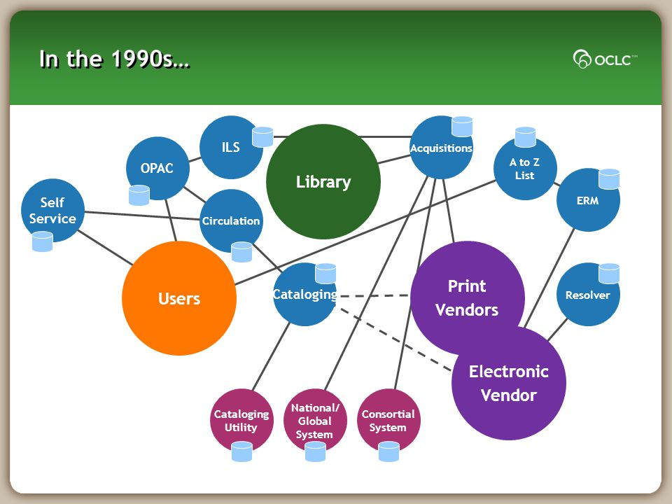 In the 1990s… ILS OPAC Circulation Cataloging Users Print Vendors Library Self Service National/ Global System Consortial System Cataloging Utility Ac