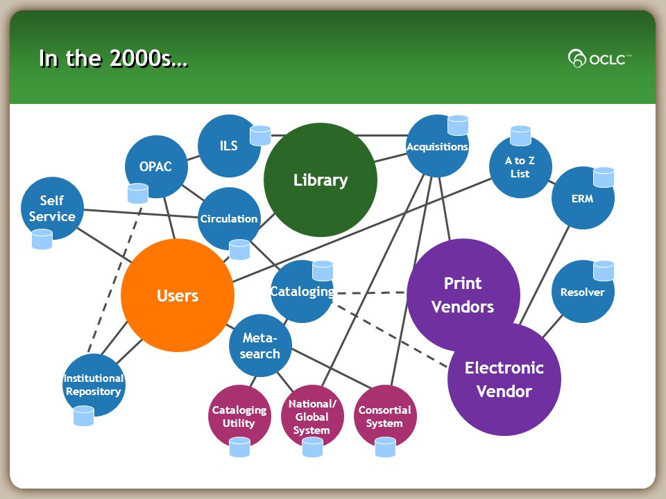 In the 2000s… ILS OPAC Circulation Cataloging Users Print Vendors Library Self Service National/ Global System Consortial System Cataloging Utility Ac