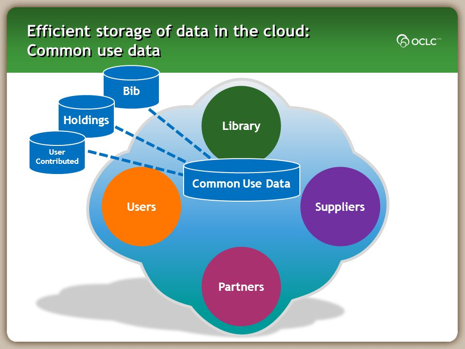 Library UsersSuppliers Partners Efficient storage of data in the cloud: Common use data Bib Holdings User Contributed Common Use Data