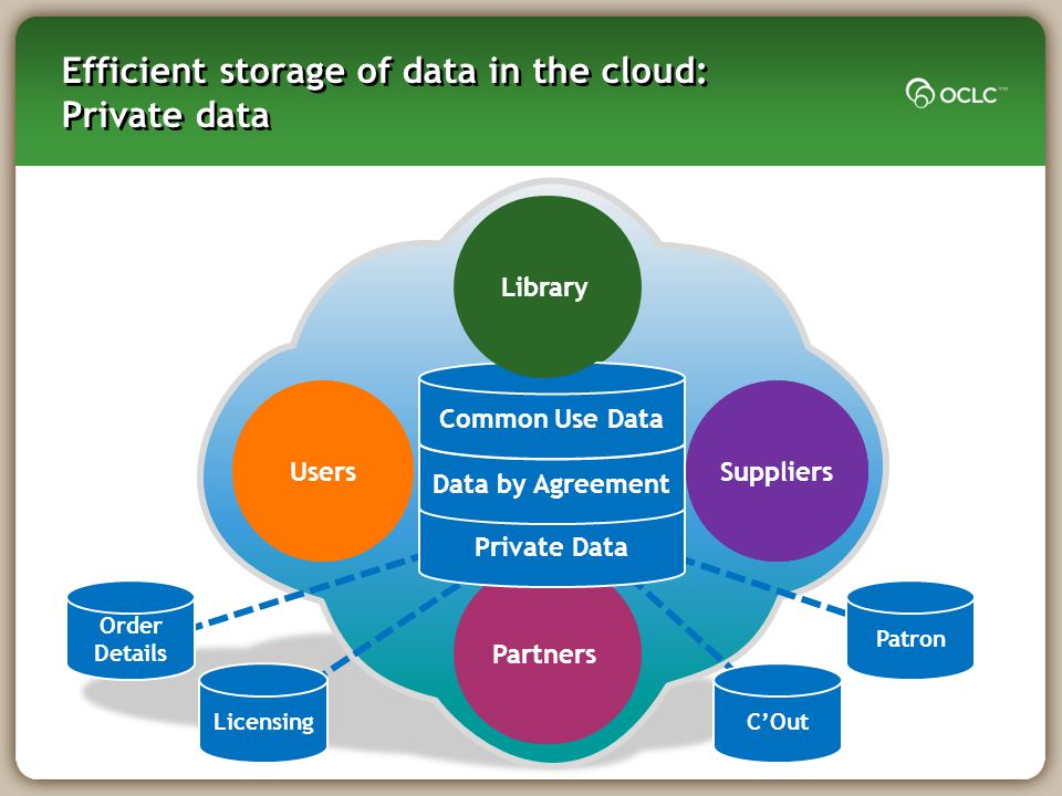 Library UsersSuppliers Partners Users Partners Suppliers Efficient storage of data in the cloud: Private data Private Data Data by Agreement Common Us