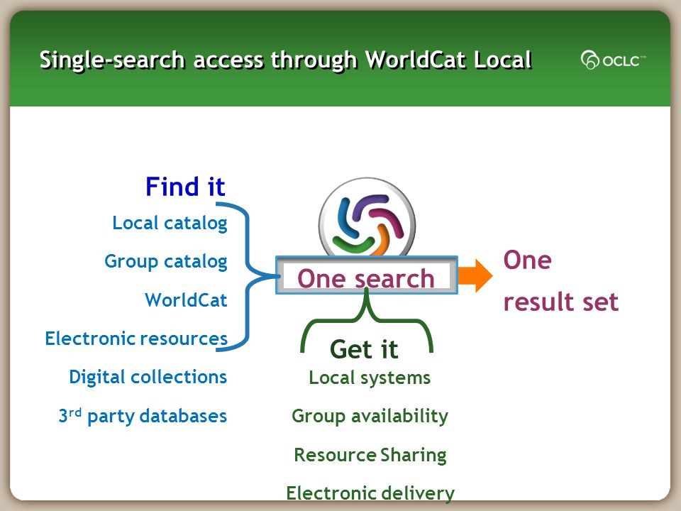 Single-search access through WorldCat Local Local systems Group availability Resource Sharing Electronic delivery Get it One result set One search Loc