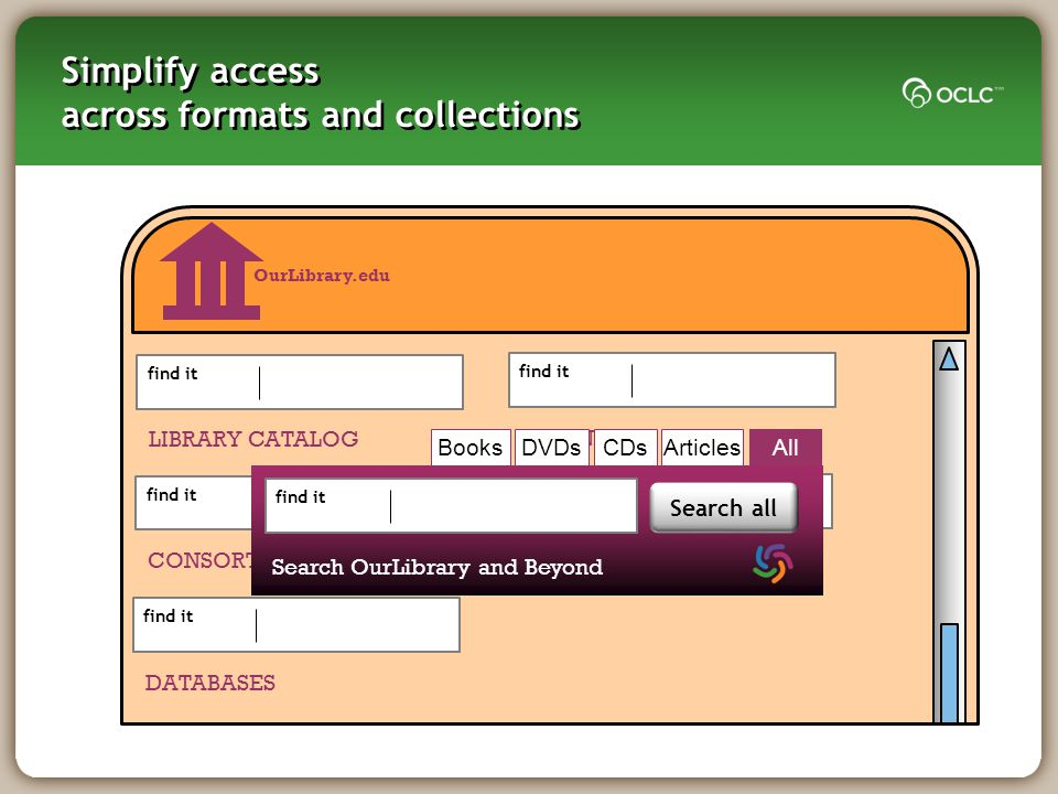 Simplify access across formats and collections Li OurLibrary.edu find it LIBRARY CATALOG find it CONSORTIA CATALOG find it DATABASES find it JOURNALS