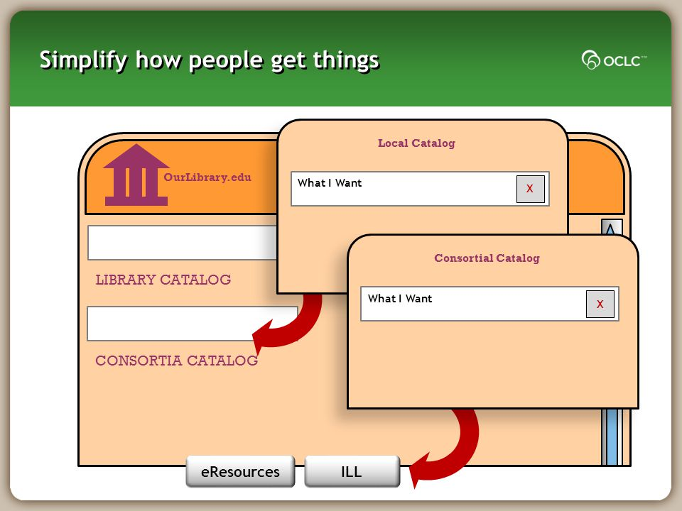 Simplify how people get things Li OurLibrary.edu LIBRARY CATALOG CONSORTIA CATALOG Local Catalog What I Want X Consortial Catalog What I Want X ILLeRe