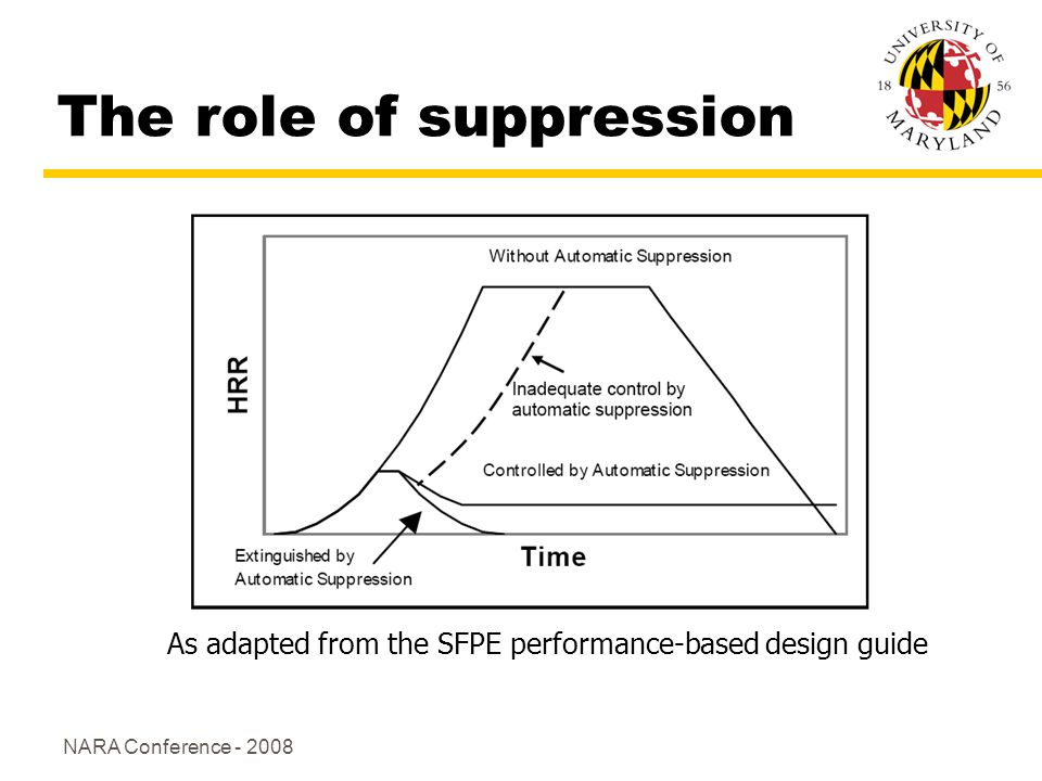 NARA Conference - 2008 The role of suppression As adapted from the SFPE performance-based design guide