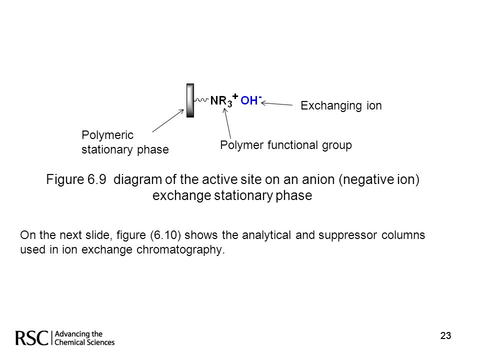 23 On the next slide, figure (6.10) shows the analytical and suppressor columns used in ion exchange chromatography. Polymeric stationary phase Polyme