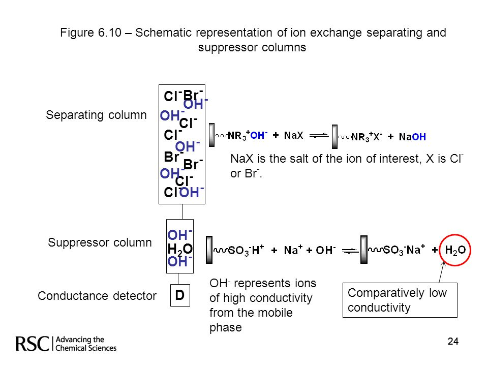 24 Suppressor column D Cl - Br - OH - H2OH2O Br - Conductance detector Comparatively low conductivity Separating column Figure 6.10 – Schematic repres