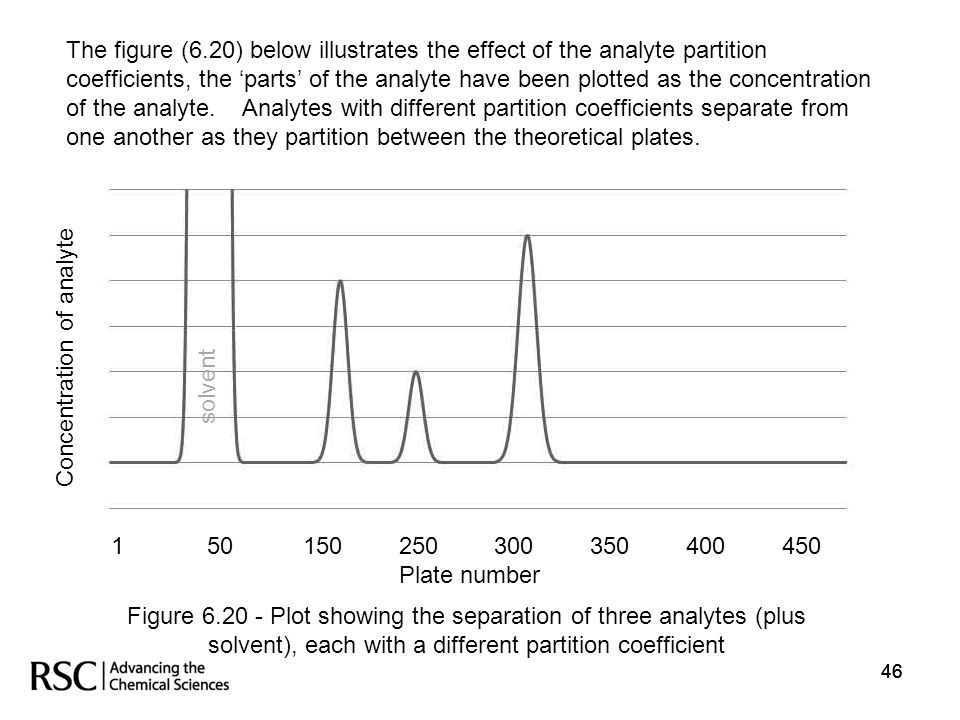 46 Figure 6.20 - Plot showing the separation of three analytes (plus solvent), each with a different partition coefficient 150150250300350400 450 Plat