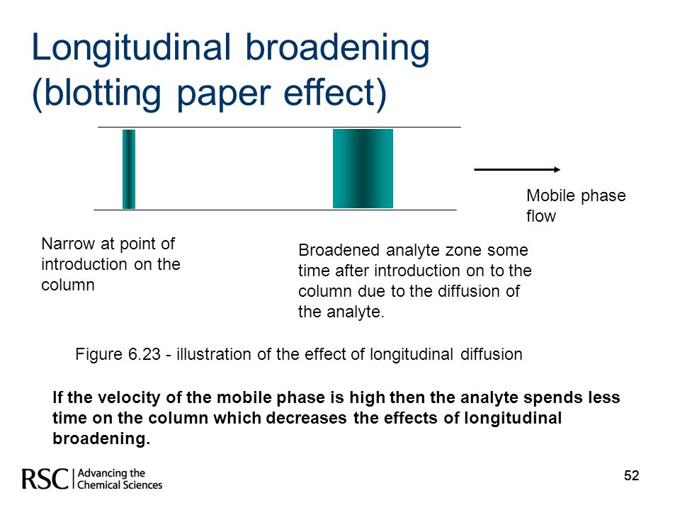 52 Longitudinal broadening (blotting paper effect) Narrow at point of introduction on the column Broadened analyte zone some time after introduction o