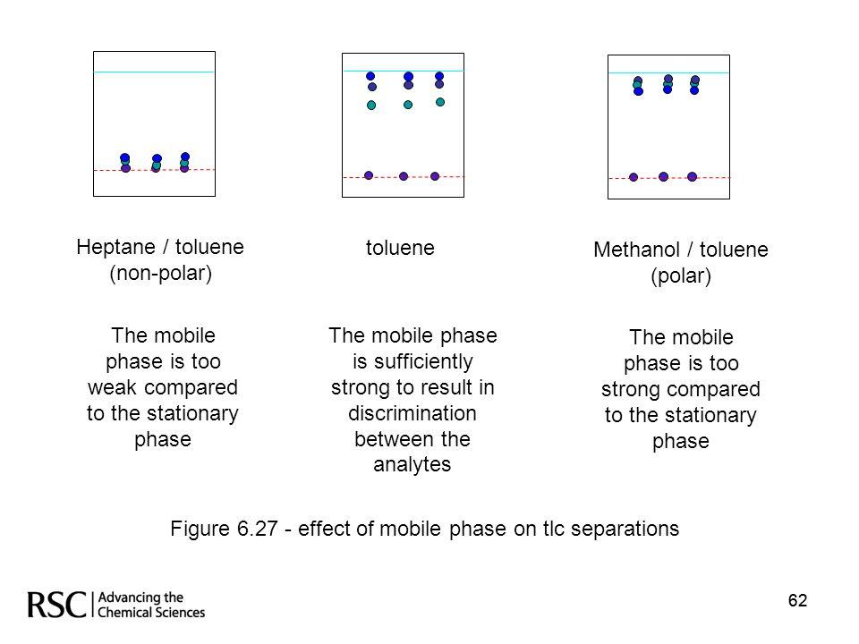 62 Heptane / toluene (non-polar) Methanol / toluene (polar) toluene The mobile phase is too weak compared to the stationary phase The mobile phase is