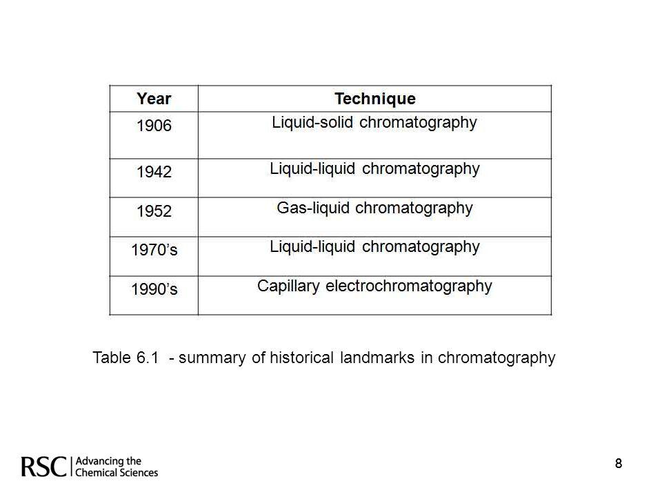 888 Table 6.1 - summary of historical landmarks in chromatography