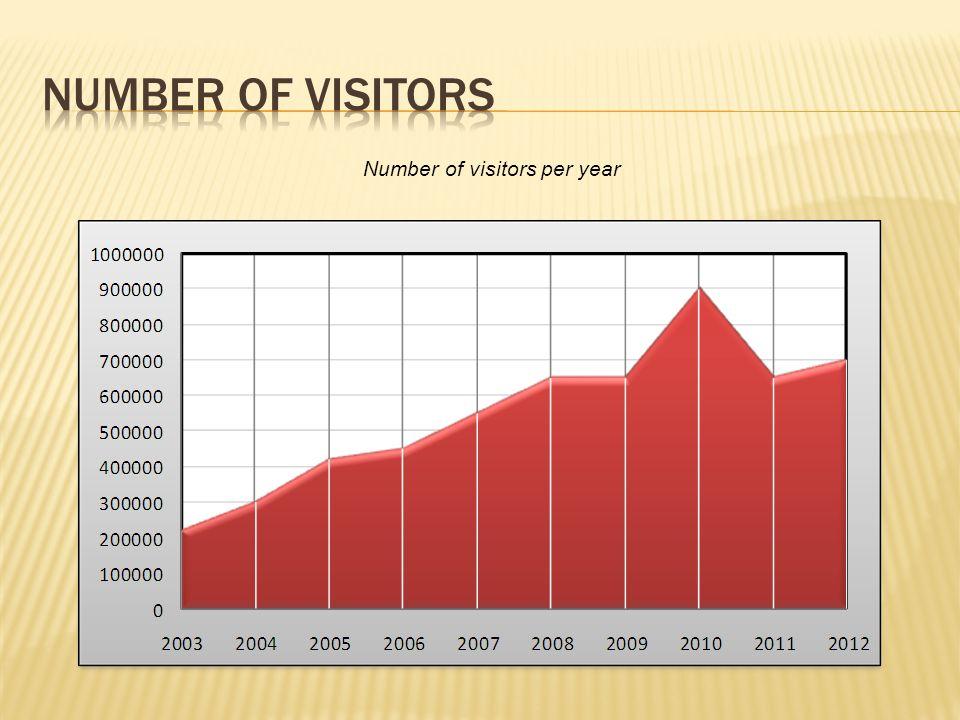 Number of visitors per year