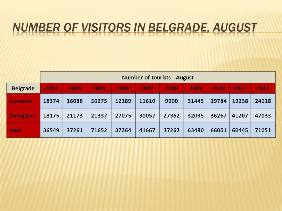 Number of tourists - August Belgrade domestic foreigners total