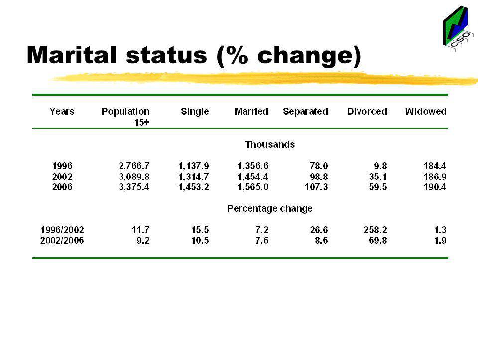 Marital status (% change)