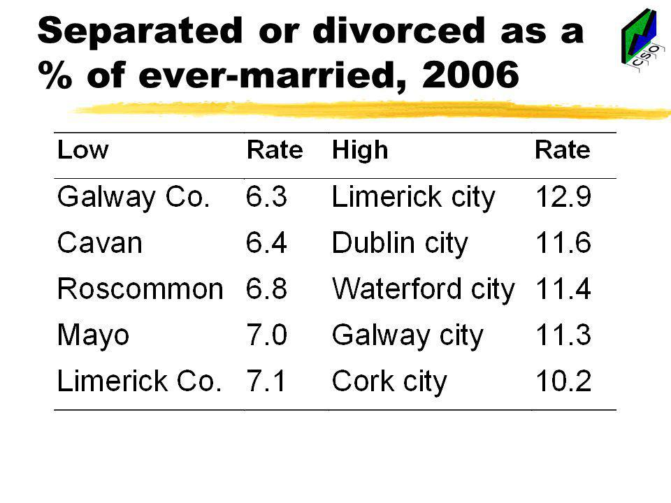 Separated or divorced as a % of ever-married, 2006