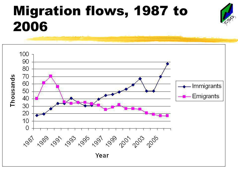 Migration flows, 1987 to 2006