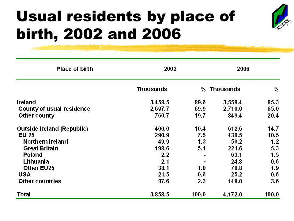 Usual residents by place of birth, 2002 and 2006