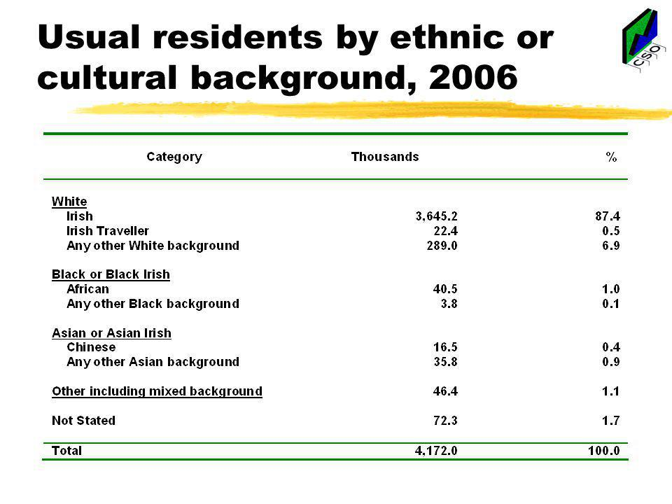 Usual residents by ethnic or cultural background, 2006