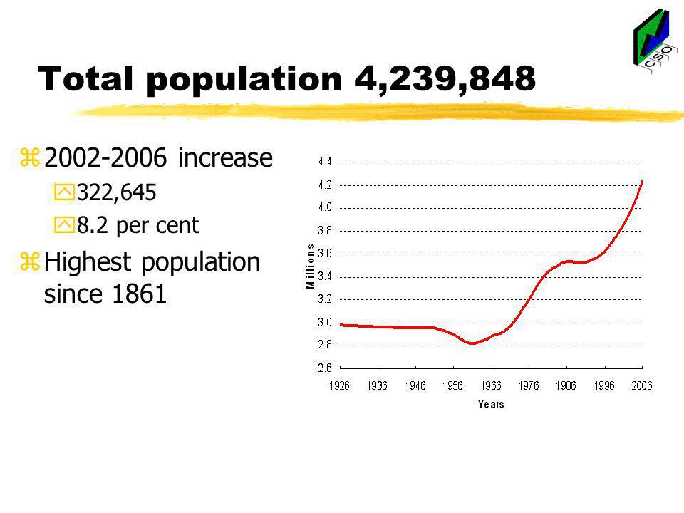 Total population 4,239,848 z2002-2006 increase y322,645 y8.2 per cent zHighest population since 1861