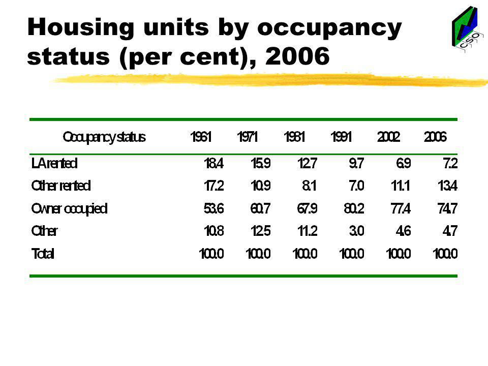 Housing units by occupancy status (per cent), 2006