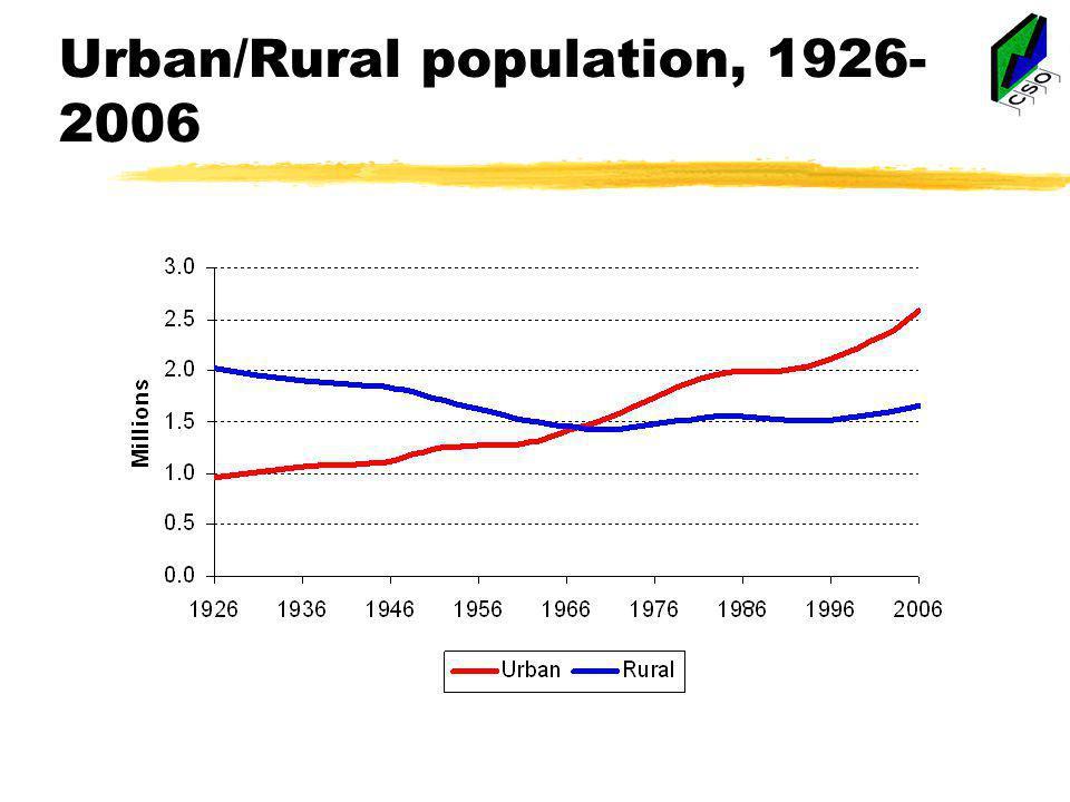 Urban/Rural population, 1926- 2006