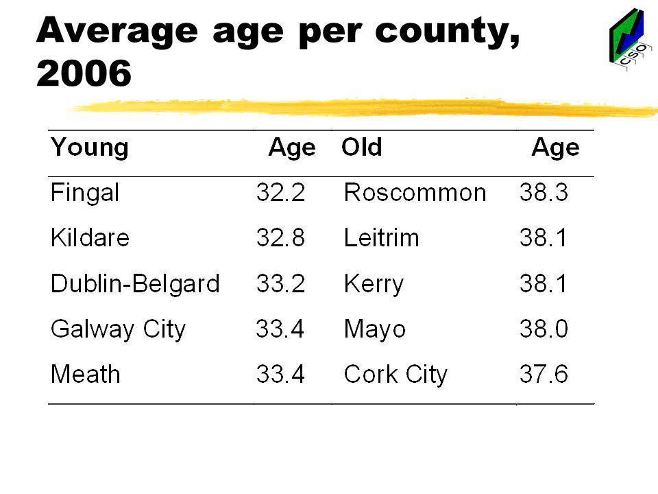 Average age per county, 2006