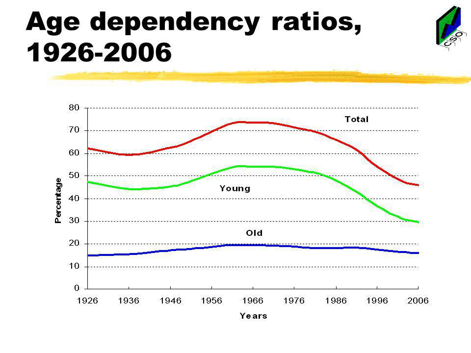 Age dependency ratios, 1926-2006