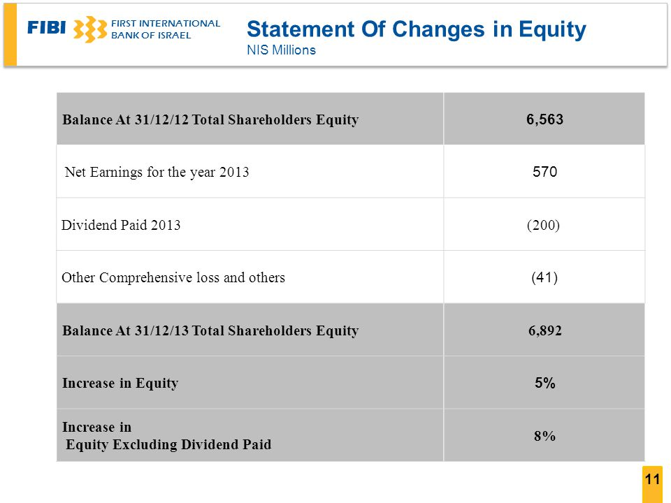 FIBI FIRST INTERNATIONAL BANK OF ISRAEL 11 Statement Of Changes in Equity NIS Millions 6,563 Balance At 31/12/12 Total Shareholders Equity 570 2013 Ne